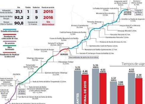 15588876474ce La reducción en 40 minutos del viaje en tren de Donostia a Madrid se ...